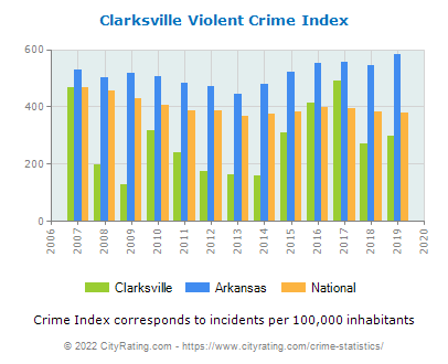 Clarksville Violent Crime vs. State and National Per Capita
