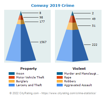 Conway Crime 2019