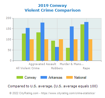 Conway Violent Crime vs. State and National Comparison