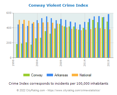 Conway Violent Crime vs. State and National Per Capita