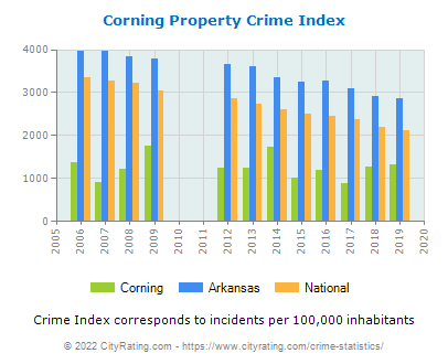 Corning Property Crime vs. State and National Per Capita