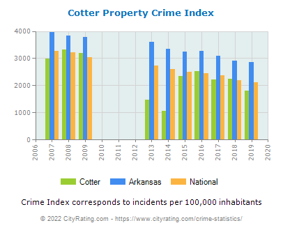 Cotter Property Crime vs. State and National Per Capita
