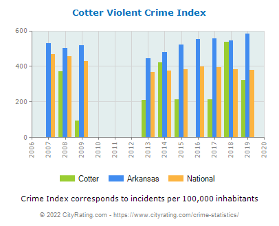 Cotter Violent Crime vs. State and National Per Capita