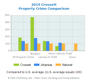 Crossett Property Crime vs. State and National Comparison