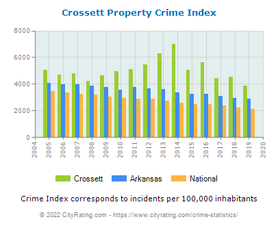Crossett Property Crime vs. State and National Per Capita