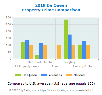 De Queen Property Crime vs. State and National Comparison