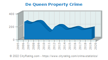 De Queen Property Crime
