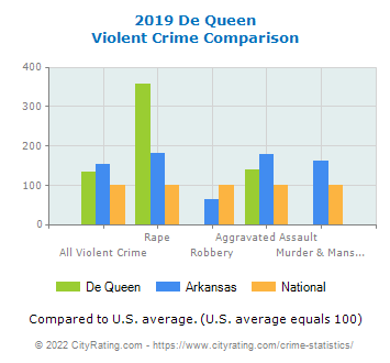 De Queen Violent Crime vs. State and National Comparison