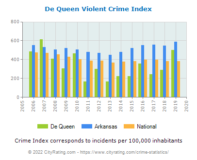 De Queen Violent Crime vs. State and National Per Capita