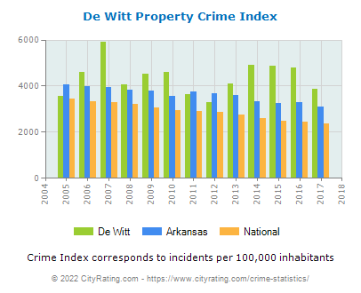 De Witt Property Crime vs. State and National Per Capita