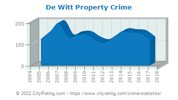 De Witt Property Crime