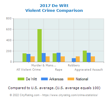 De Witt Violent Crime vs. State and National Comparison