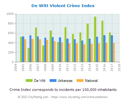 De Witt Violent Crime vs. State and National Per Capita