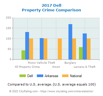 Dell Property Crime vs. State and National Comparison
