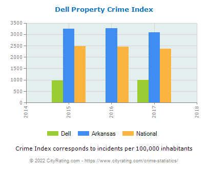 Dell Property Crime vs. State and National Per Capita