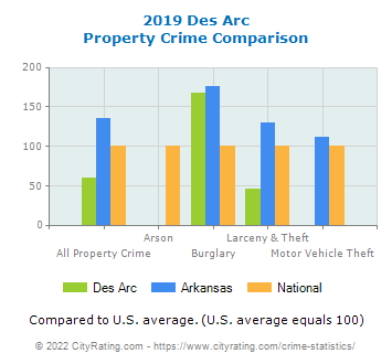 Des Arc Property Crime vs. State and National Comparison