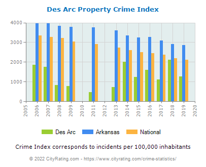 Des Arc Property Crime vs. State and National Per Capita