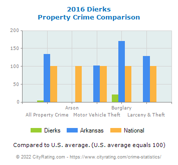 Dierks Property Crime vs. State and National Comparison