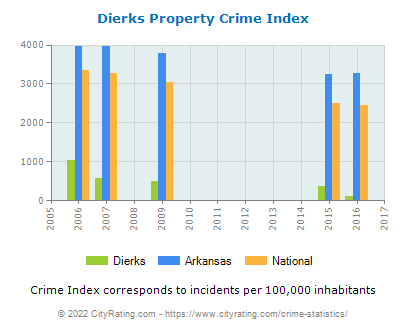 Dierks Property Crime vs. State and National Per Capita