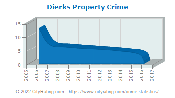 Dierks Property Crime