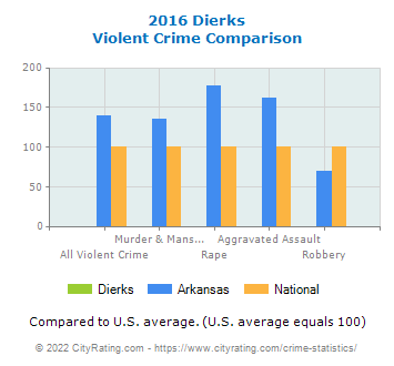Dierks Violent Crime vs. State and National Comparison