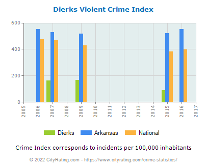 Dierks Violent Crime vs. State and National Per Capita