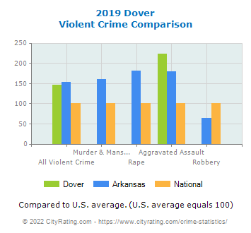 Dover Violent Crime vs. State and National Comparison