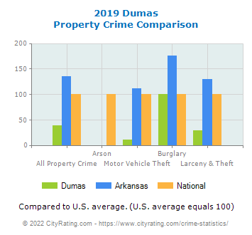 Dumas Property Crime vs. State and National Comparison