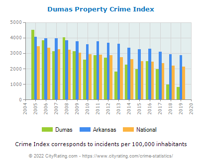Dumas Property Crime vs. State and National Per Capita