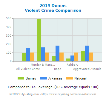 Dumas Violent Crime vs. State and National Comparison