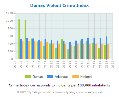 Dumas Violent Crime vs. State and National Per Capita