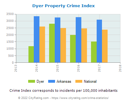 Dyer Property Crime vs. State and National Per Capita