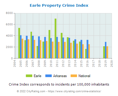 Earle Property Crime vs. State and National Per Capita