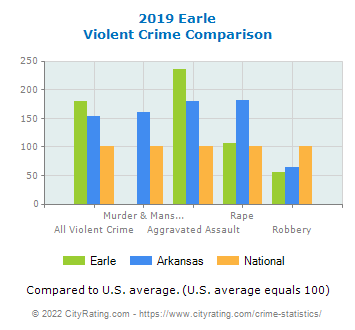 Earle Violent Crime vs. State and National Comparison