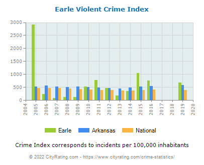 Earle Violent Crime vs. State and National Per Capita