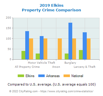 Elkins Property Crime vs. State and National Comparison