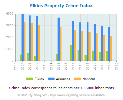 Elkins Property Crime vs. State and National Per Capita