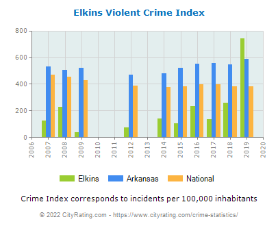 Elkins Violent Crime vs. State and National Per Capita