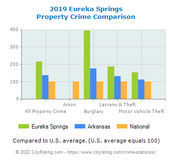 Eureka Springs Property Crime vs. State and National Comparison
