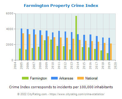 Farmington Property Crime vs. State and National Per Capita