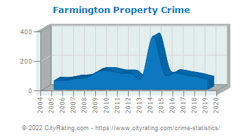 Farmington Property Crime