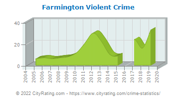 Farmington Violent Crime
