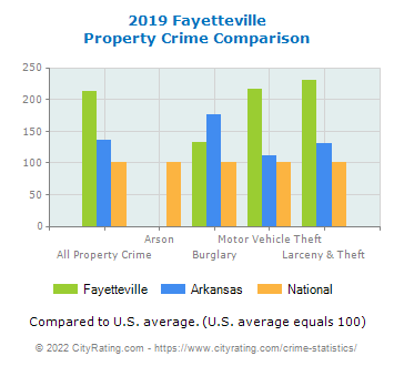 Fayetteville Property Crime vs. State and National Comparison