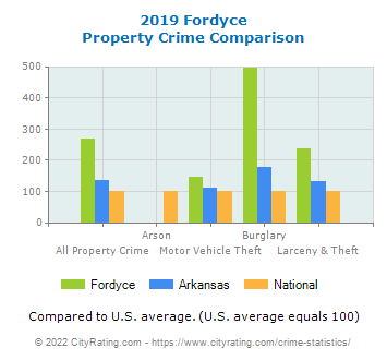 Fordyce Property Crime vs. State and National Comparison