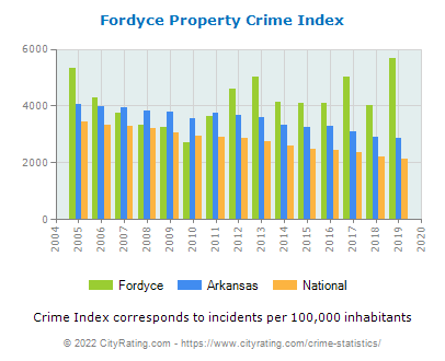 Fordyce Property Crime vs. State and National Per Capita