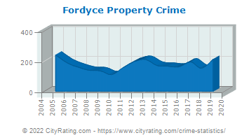 Fordyce Property Crime