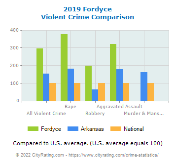 Fordyce Violent Crime vs. State and National Comparison