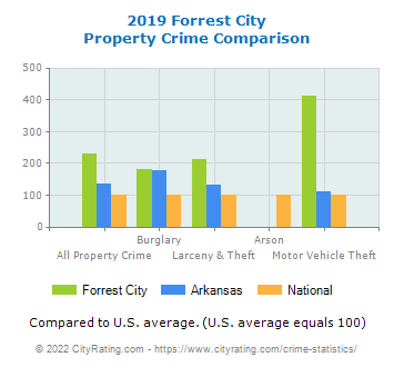 Forrest City Property Crime vs. State and National Comparison