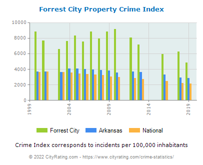 Forrest City Property Crime vs. State and National Per Capita