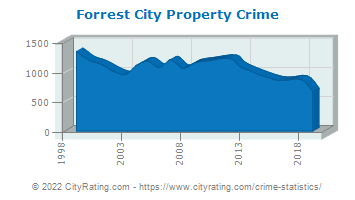 Forrest City Property Crime